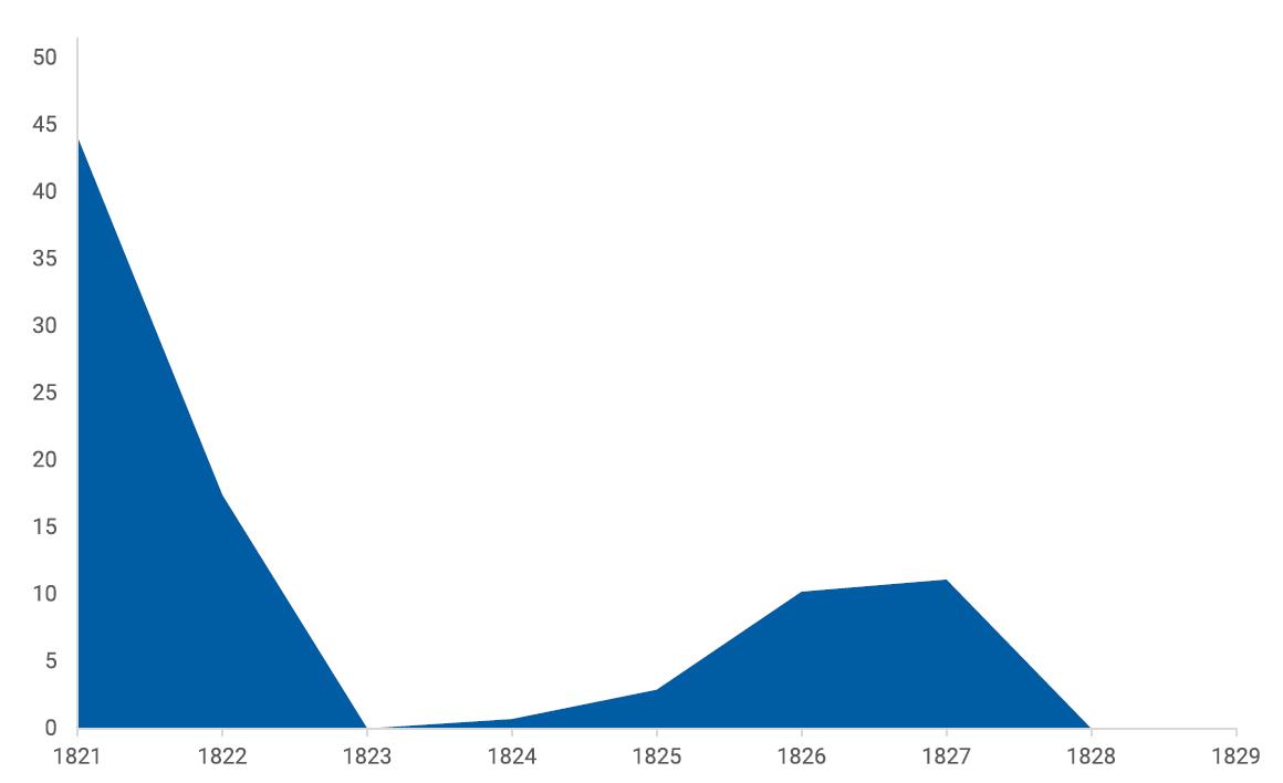 Γράφημα 1821